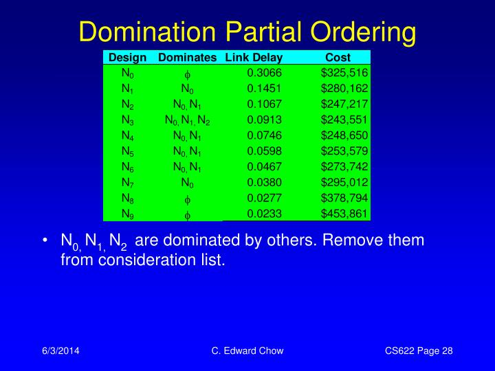 Domination Partial Ordering