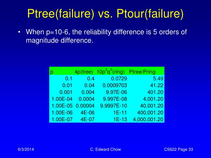 Ptree(failure) vs. Ptour(failure)