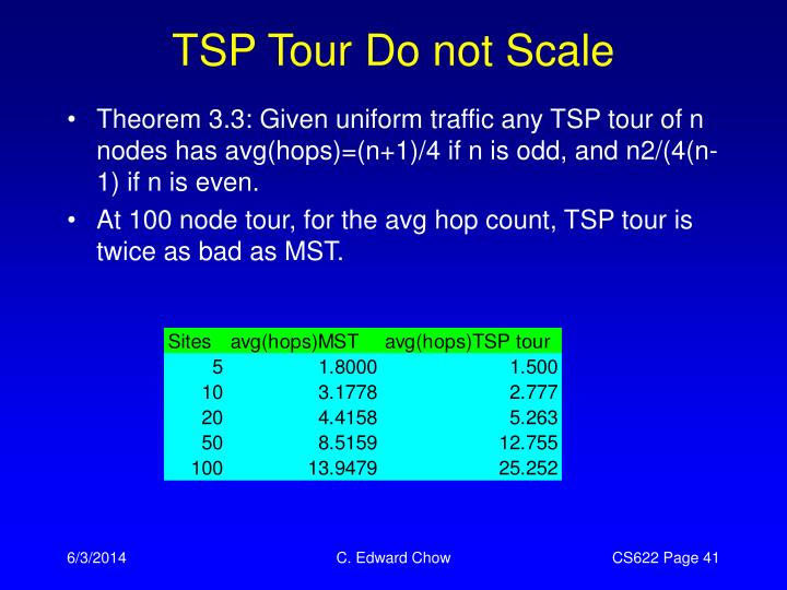 TSP Tour Do not Scale