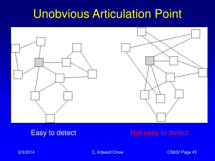 Unobvious Articulation Point