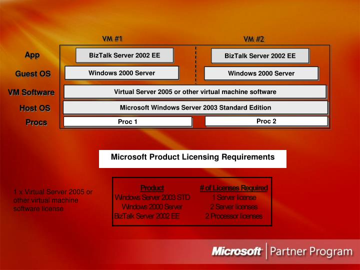 Microsoft Product Licensing Requirements