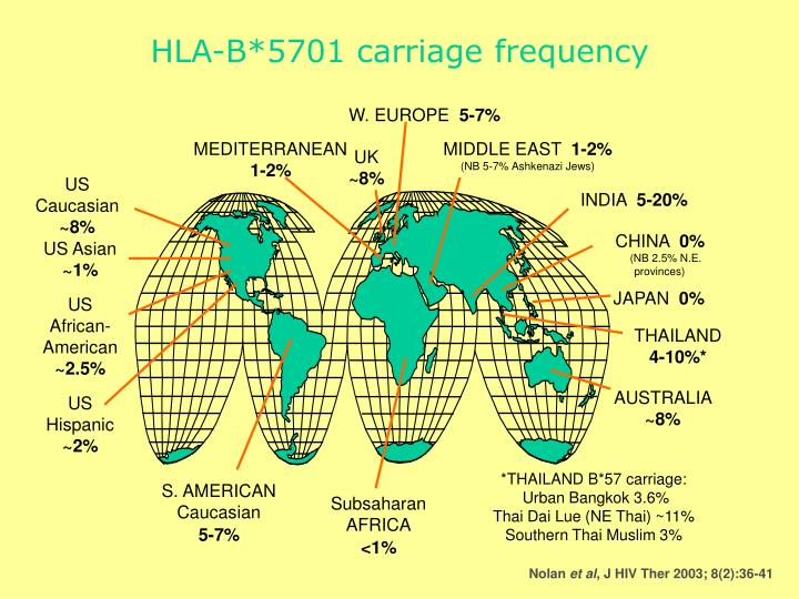 HLA-B*5701 carriage frequency