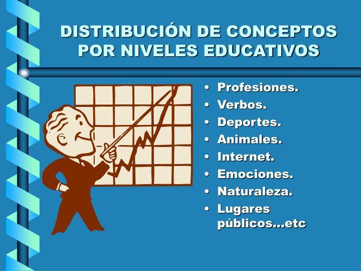 DISTRIBUCIÓN DE CONCEPTOS POR NIVELES EDUCATIVOS