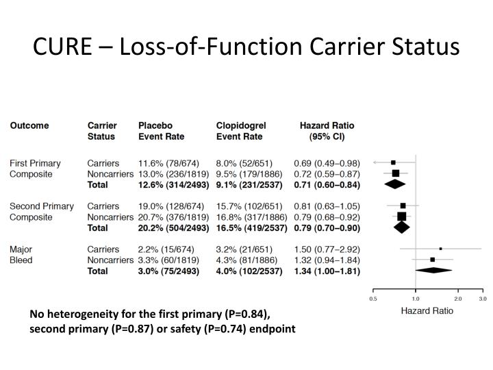CURE – Loss-of-Function Carrier Status
