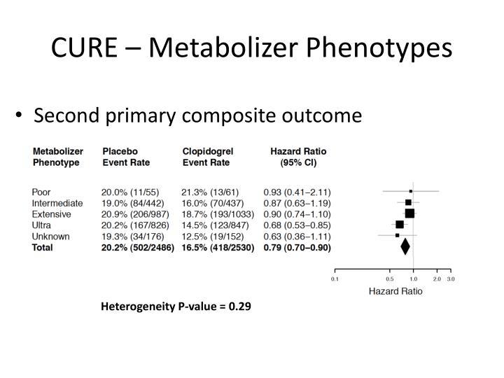 CURE – Metabolizer Phenotypes