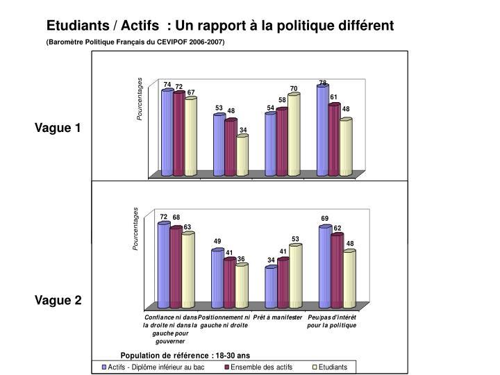Etudiants / Actifs  : Un rapport à la politique différent