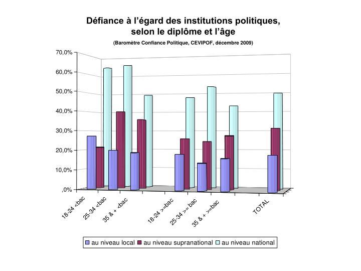 Défiance à l'égard des institutions politiques, selon le diplôme et l'âge