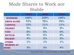 mode shares to work are stable