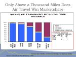 only above a thousand miles does air travel win marketshare