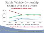 stable vehicle ownership shares into the future