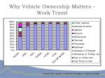 why vehicle ownership matters work travel