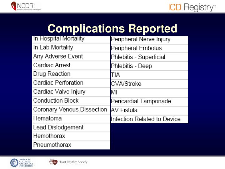 Complications Reported
