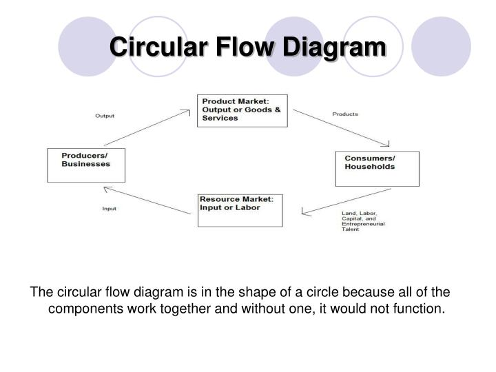 Ppt circular flow diagram powerpoint presentation id911042 circular flow diagram ccuart Image collections