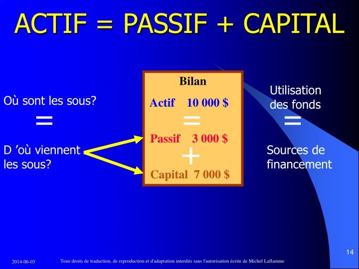 ACTIF = PASSIF + CAPITAL
