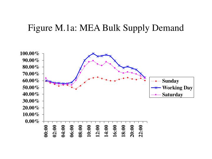 figure m 1a mea bulk supply demand n.