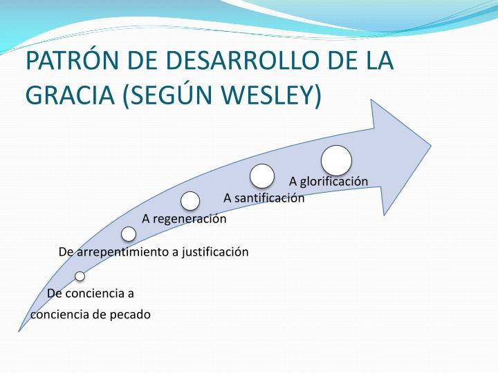 PATRÓN DE DESARROLLO DE LA GRACIA (SEGÚN WESLEY)