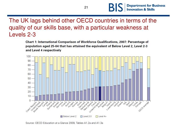 The UK lags behind other OECD countries in terms of the quality of our skills base, with a particular weakness at Levels 2-3