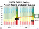 sdpbc fy2011 reading percent meeting graduation standard