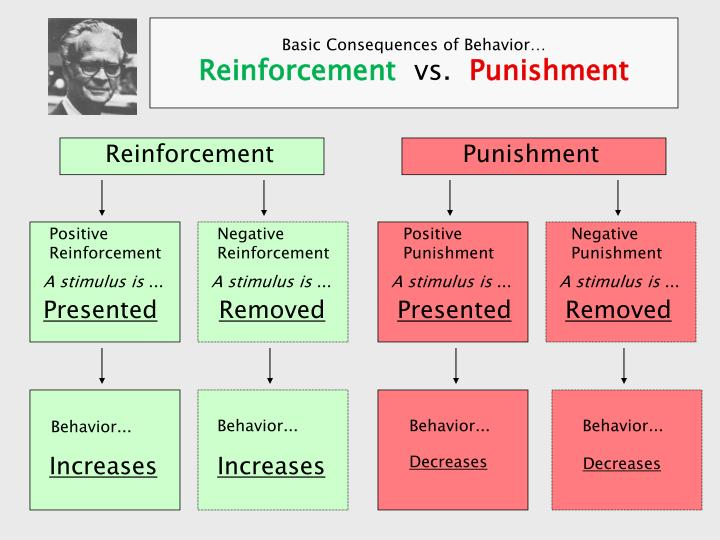 psychology reinforcement and punishment Reinforcement reinforcement is defined as a consequence that follows an operant response that increase (or attempts to increase) the.