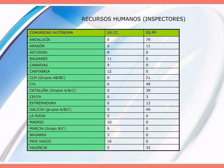 RECURSOS HUMANOS (INSPECTORES)