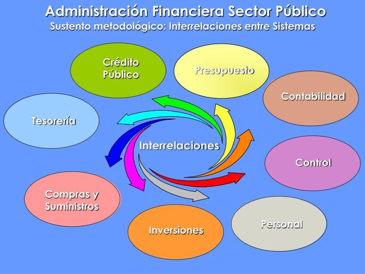 Administración Financiera Sector Público