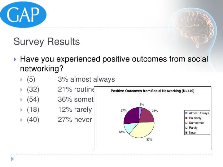 Have you experienced positive outcomes from social networking?