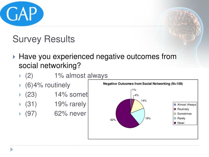 Have you experienced negative outcomes from social networking?