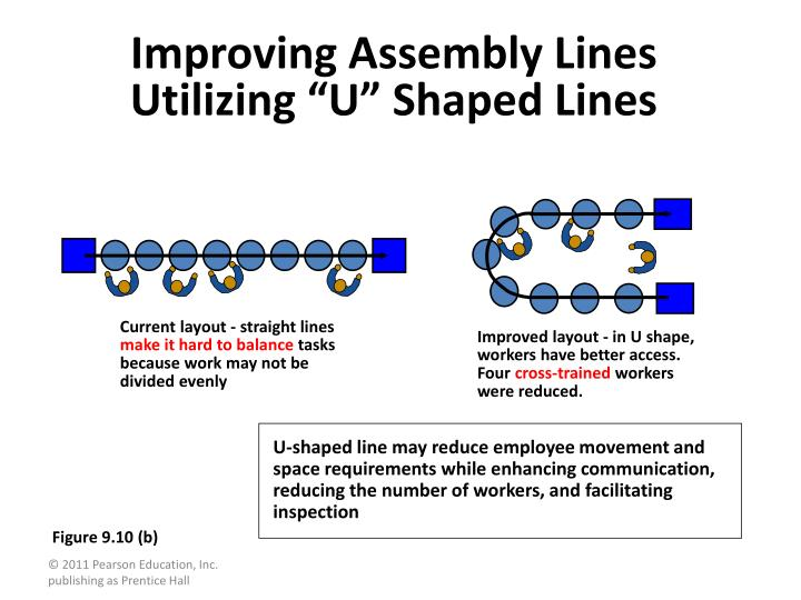 Improving Assembly Lines