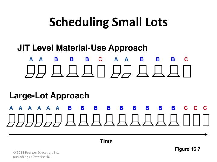 JIT Level Material-Use Approach