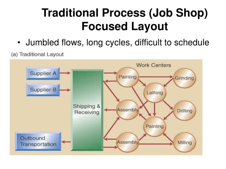 Traditional Process (Job Shop) Focused Layout