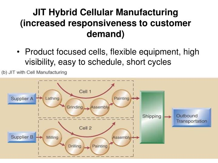 JIT Hybrid Cellular Manufacturing (increased responsiveness to customer demand)