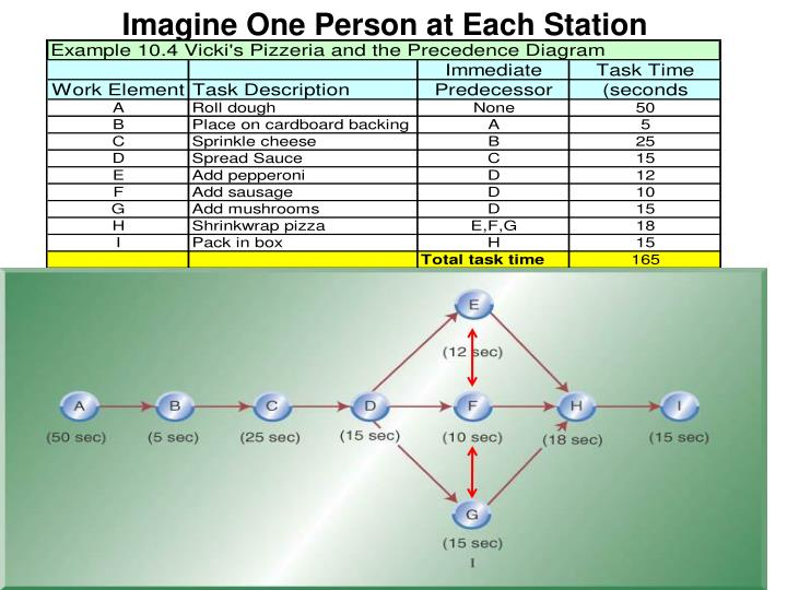 Imagine One Person at Each Station