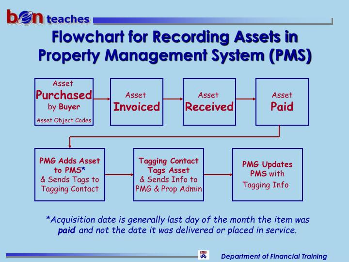 Flowchart for Recording Assets in