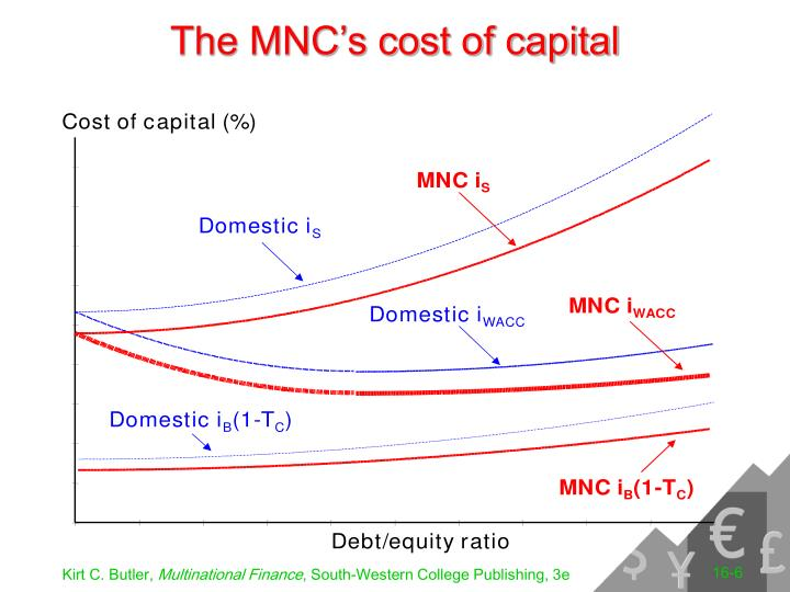researching of multinational cost of capital Corporate social responsibility and cost of equity capital: the legal liabilities of multinational companies and thus that the cost of capital.