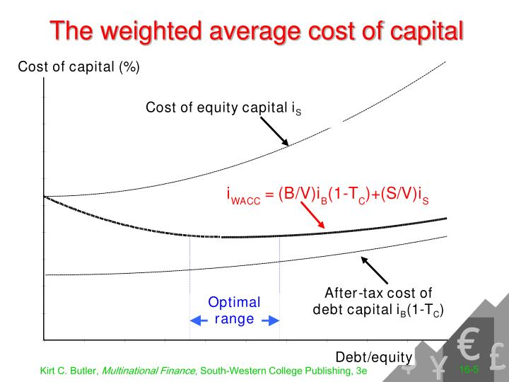 multinational cost of capital