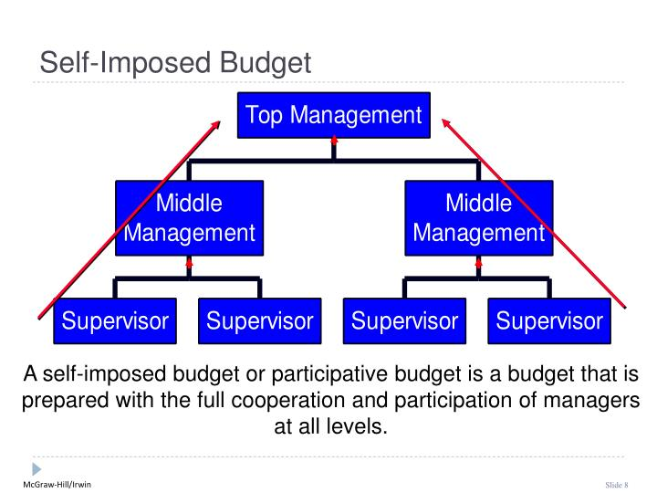 Self-Imposed Budget