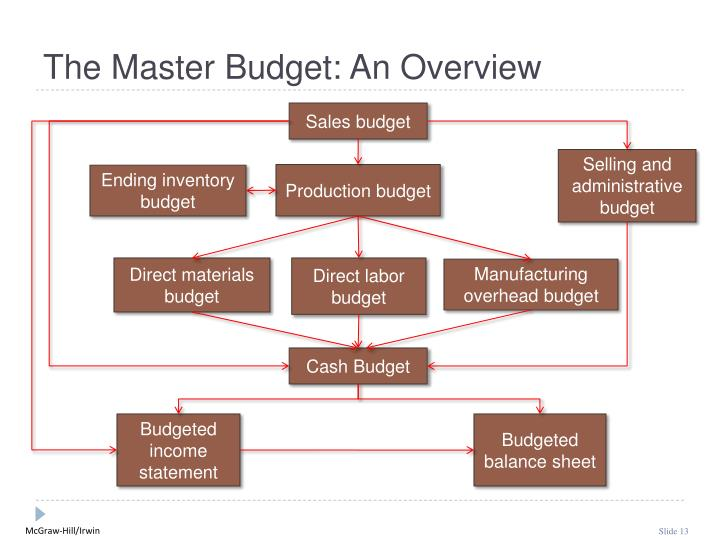 The Master Budget: An Overview