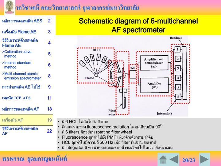 Schematic diagram of 6-multichannel