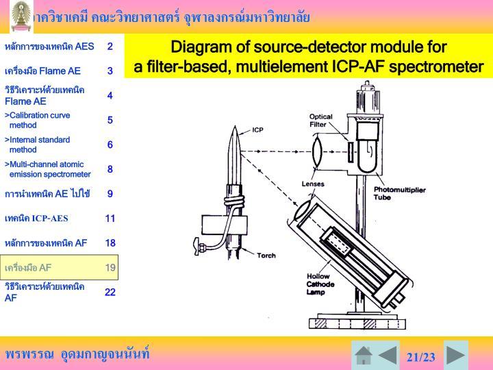 Diagram of source-detector module for