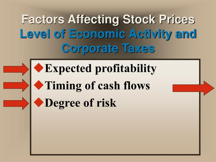 factors affect profitability