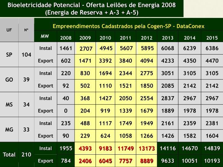 Bioeletricidade Potencial - Oferta Leilões de Energia 2008 (Energia de Reserva + A-3 + A-5)