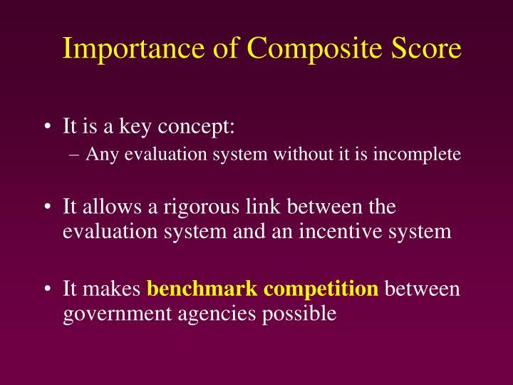 Importance of Composite Score
