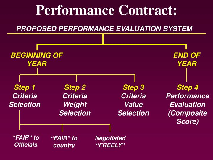 Performance Contract: