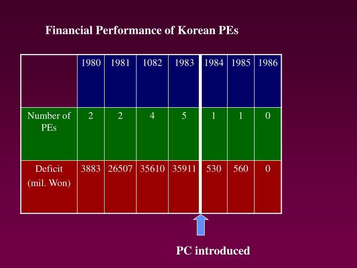 Financial Performance of Korean PEs