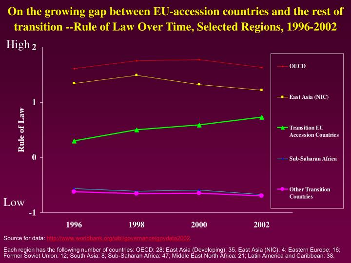 On the growing gap between EU-accession countries and the rest of transition --Rule of Law Over Time, Selected Regions, 1996-2002