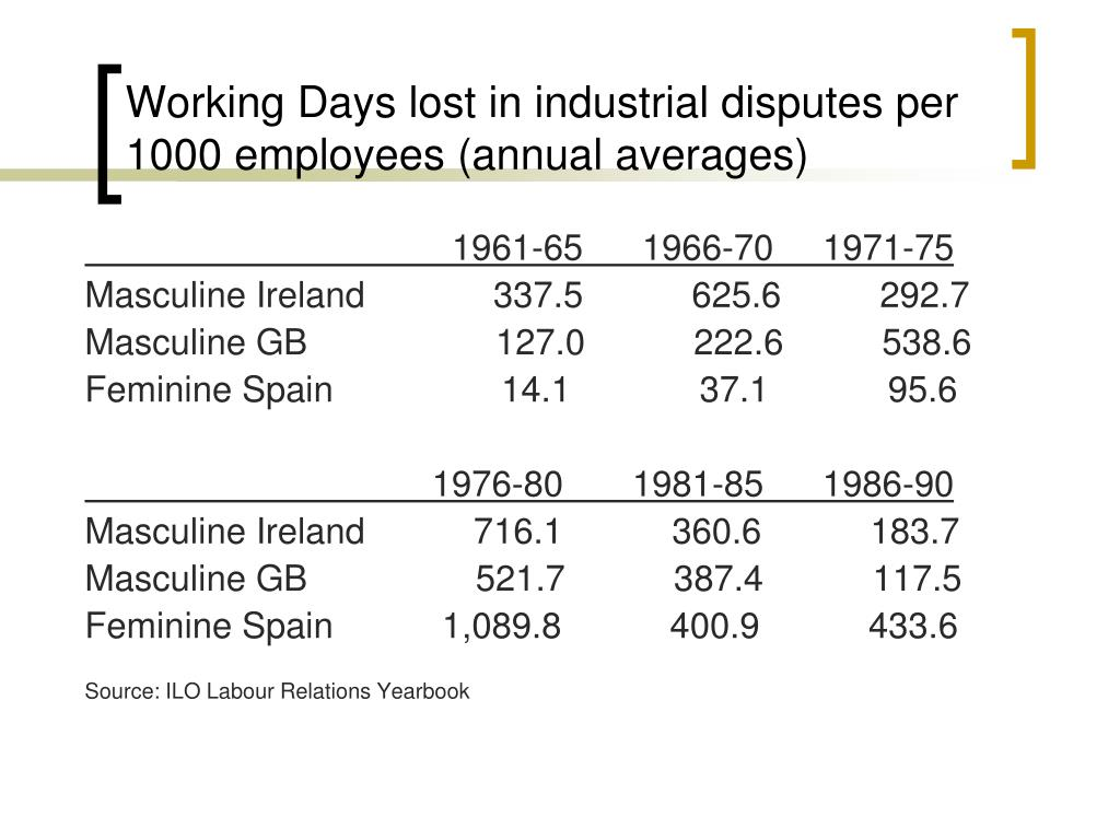 Working Days lost in industrial disputes per 1000 employees (annual averages)