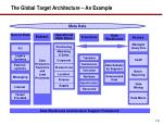the global target architecture an example
