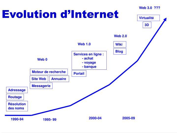 Evolution d'Internet