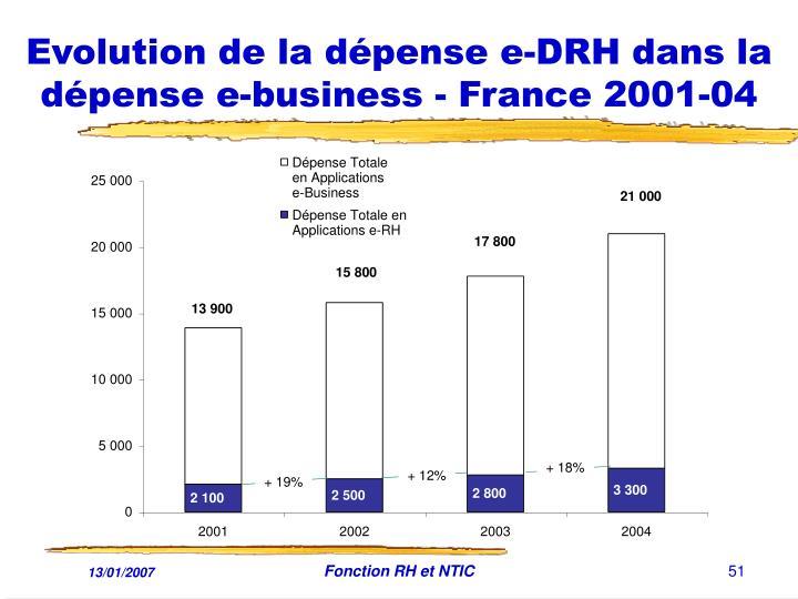 Evolution de la dépense e-DRH dans la dépense e-business - France 2001-04