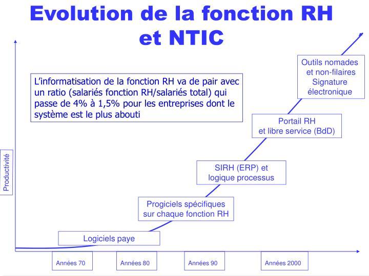 Evolution de la fonction RH